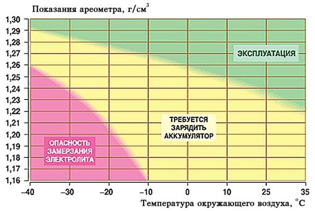 Что такое «плотность аккумулятора»