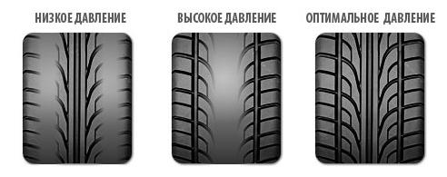 Давление в шинах - высокое, низкое, рекомендуемое