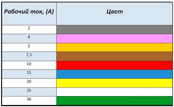 Как определить номинал предохранителя