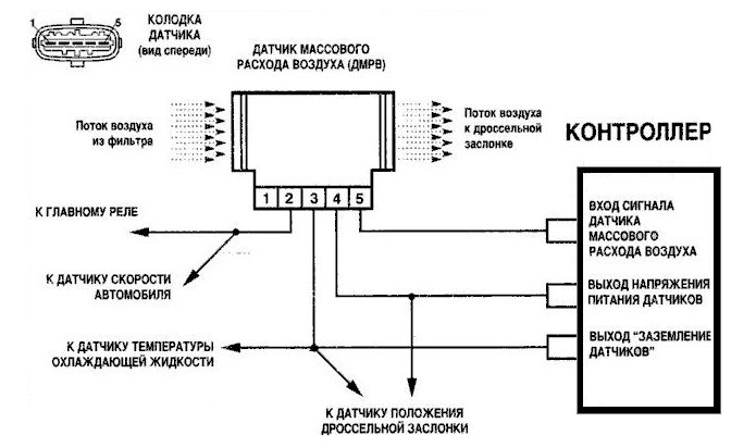 Как проверить ДМРВ мультиметром