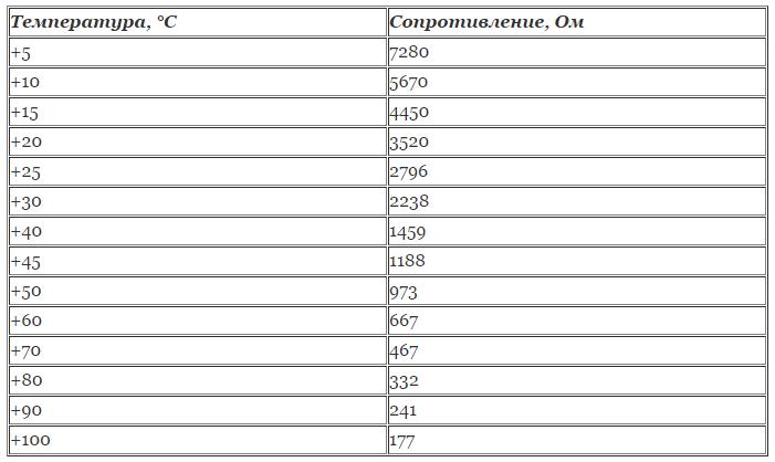 Как проверить датчик температуры охлаждающей жидкости