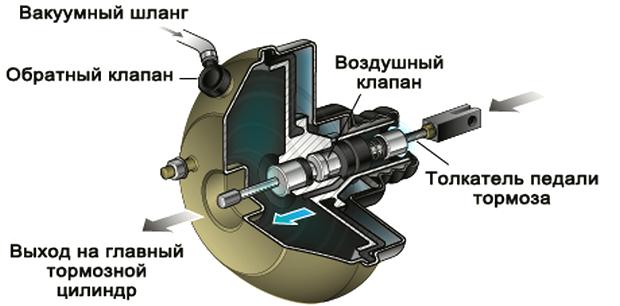 usilitel-tormozov