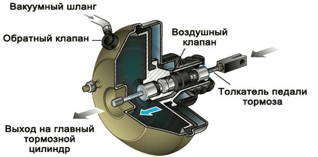 vakuumnogo-usilitelja-tormozov