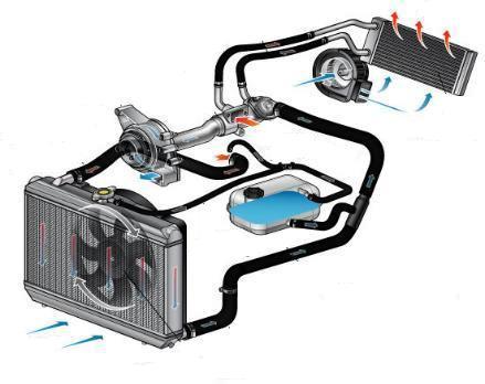 1418648732 sistema okhlazhdenija - Чистка системы охлаждения авто