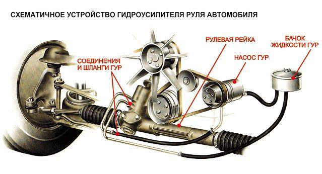 ustroystvo-gidrousilitelya-rulya
