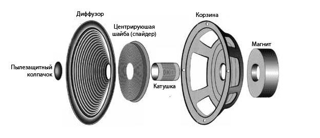 konstrukciya dinamika - Треск в колонках в машине