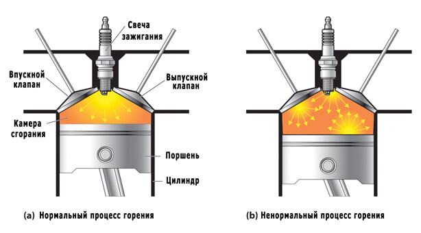 detonaciya dvigatelya 1 - Стучат пальцы при разгоне ваз 2109 карбюратор