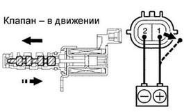 oshibka p0011